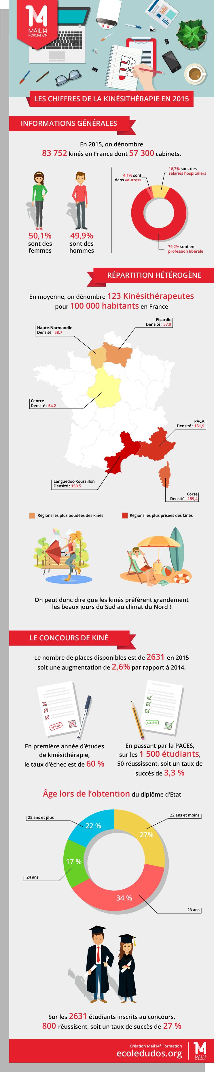 statistiques kine 2015